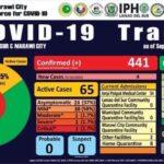 COVID-19 cases continue to rise in Lanao del Sur